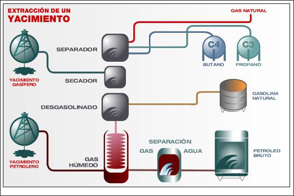 Gas licuado del Petróleo como combustible...