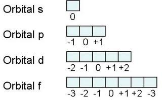 Estructura Electrónica y Propiedades Periódicas