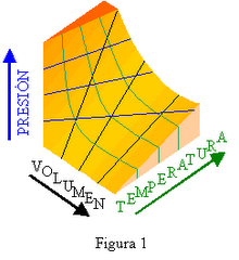 Presentando los Diagramas y Tablas Termodinámicos...