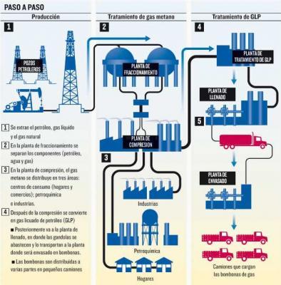 Segundo corte: Procesamiento del Gas Natural...